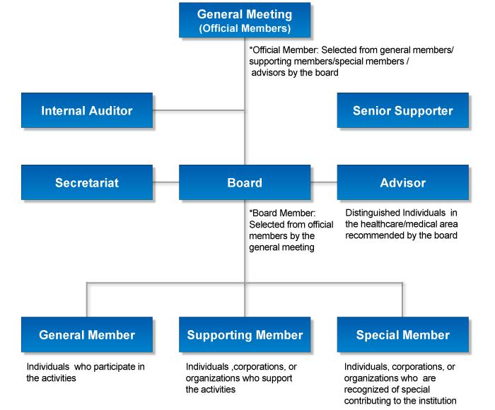 organization_chart-en